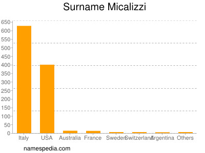 Surname Micalizzi
