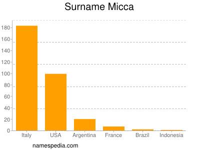 Surname Micca
