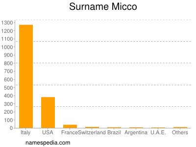 Familiennamen Micco