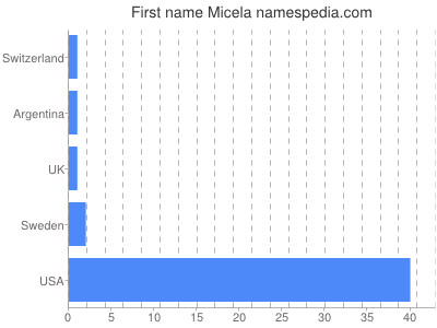 Given name Micela