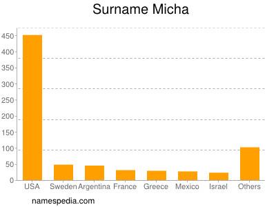 Surname Micha