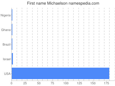 Given name Michaelson