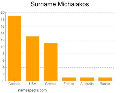 Surname Michalakos
