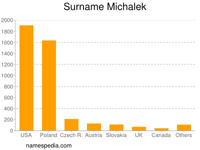 Surname Michalek