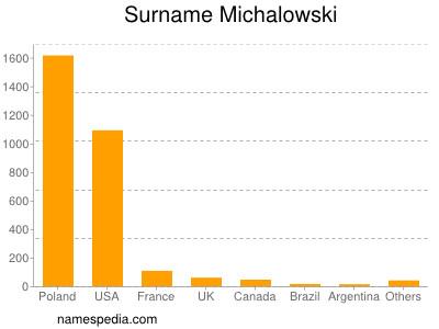 Familiennamen Michalowski
