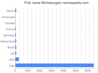 Given name Michelangelo