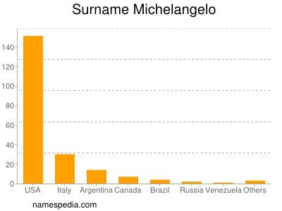 Surname Michelangelo