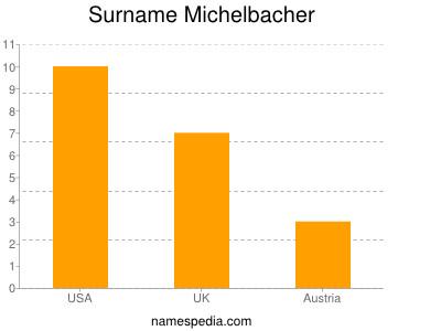 Surname Michelbacher