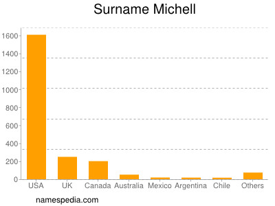 Surname Michell