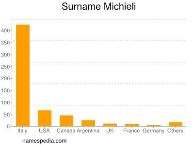 Surname Michieli