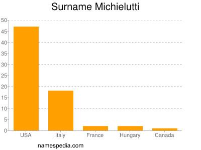 Surname Michielutti