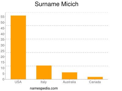 Surname Micich