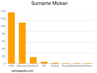 Surname Mickan