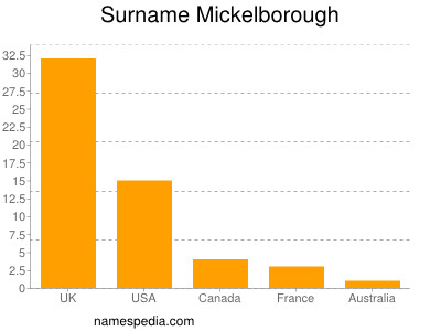 Surname Mickelborough