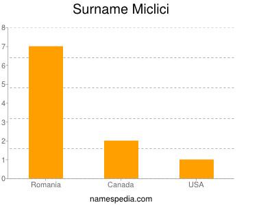 Surname Miclici
