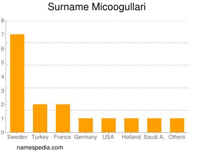 Surname Micoogullari