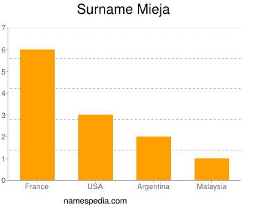 Surname Mieja