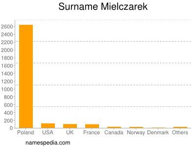 Surname Mielczarek