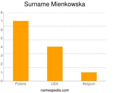 Surname Mienkowska