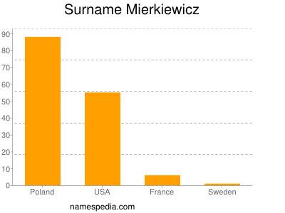 Surname Mierkiewicz
