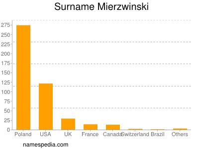 Surname Mierzwinski