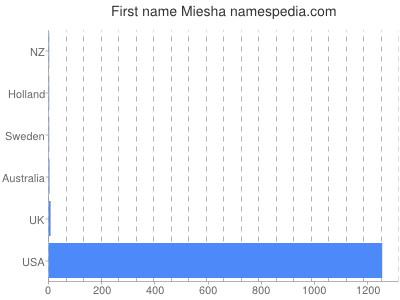 Given name Miesha