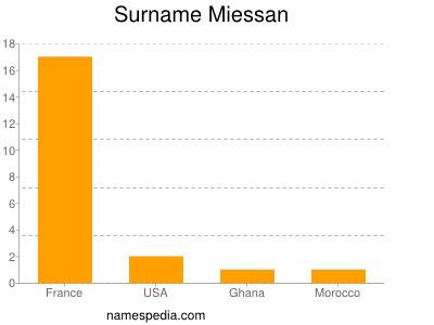 Surname Miessan