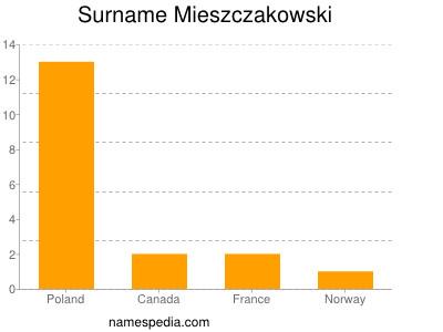 Familiennamen Mieszczakowski