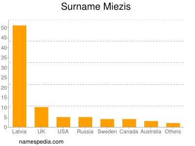 Surname Miezis