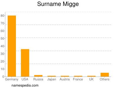 Familiennamen Migge
