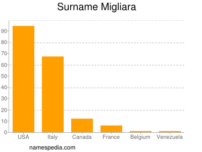 Surname Migliara