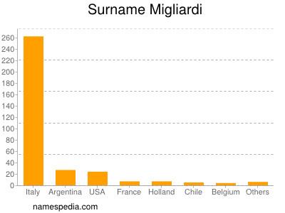 Surname Migliardi