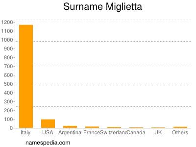 Surname Miglietta