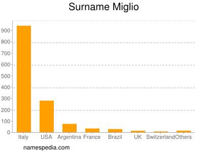 Surname Miglio