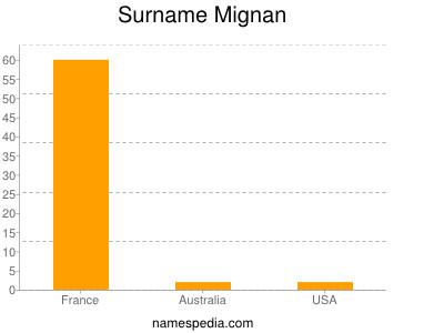 Surname Mignan