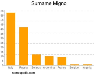 Surname Migno