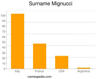 Surname Mignucci