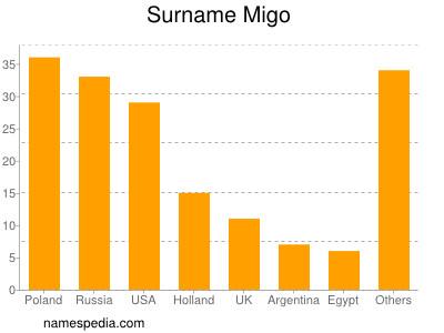 Familiennamen Migo