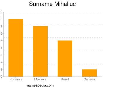 Surname Mihaliuc