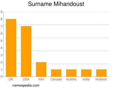 Surname Mihandoust