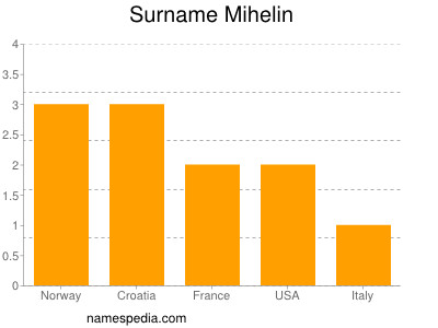 Surname Mihelin