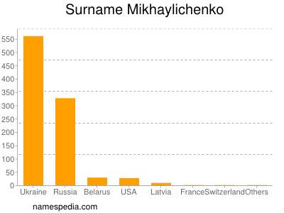 Surname Mikhaylichenko