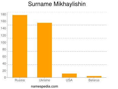 Familiennamen Mikhaylishin