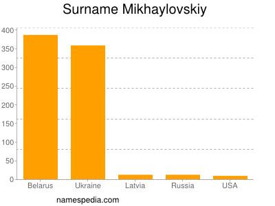 Surname Mikhaylovskiy