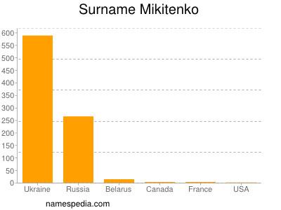 Surname Mikitenko