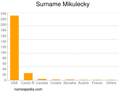 Familiennamen Mikulecky