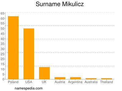 Surname Mikulicz