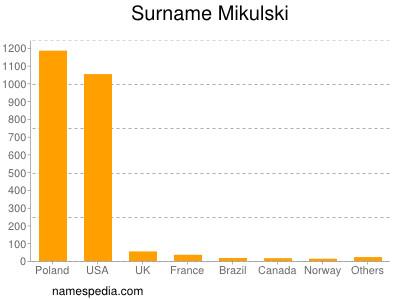 Surname Mikulski
