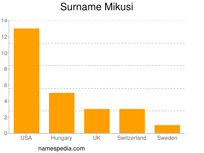 Surname Mikusi