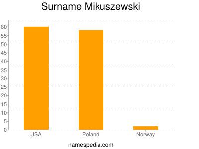 Surname Mikuszewski